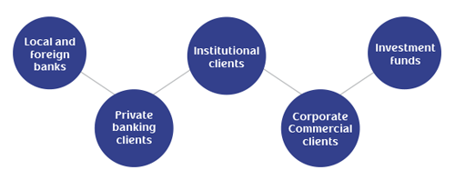 Products and Services: Local and foreign markets, Private banking clients, Institutional clients, Corporate commercial clients, Investment funds